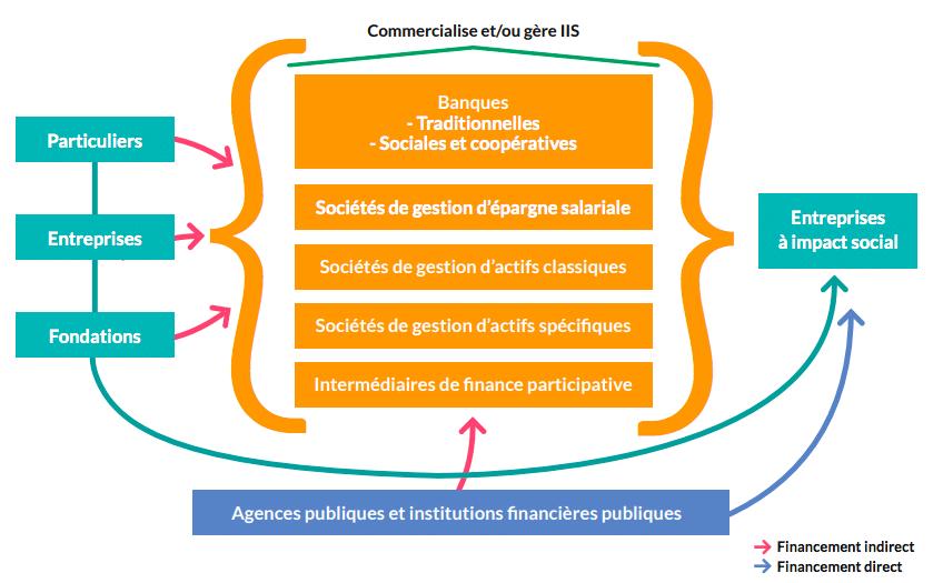 Ecosystème de l'Impact Investing