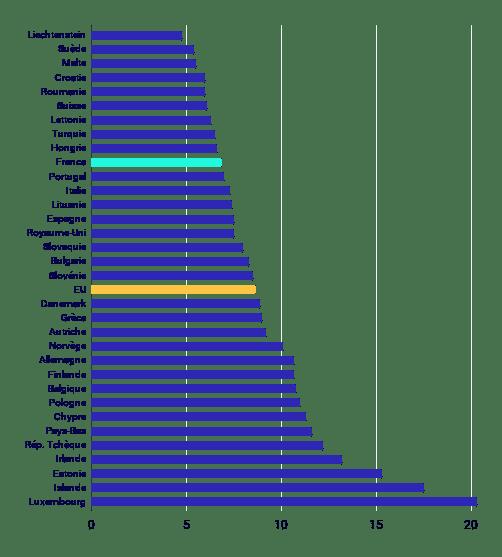 Empreinte Carbone Définition Comparaison Pays Europe