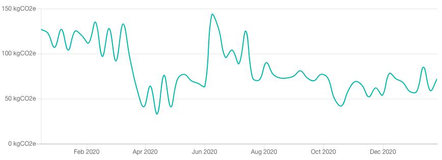 Indice Carbone hebdomadaire de la consommation des français en 2020