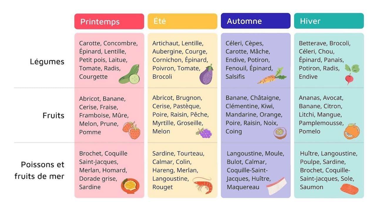 Alimentation durable : privilegier les produits de saison