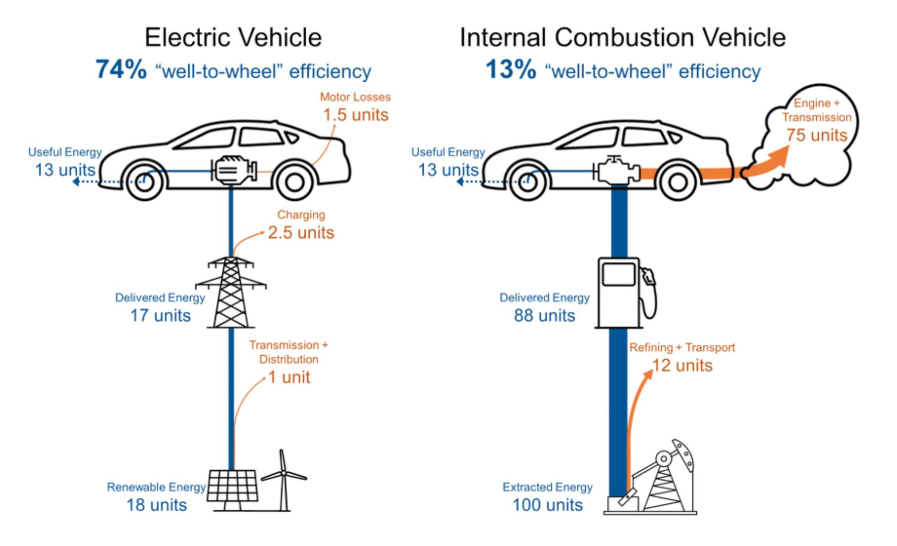 Energie mécanique d'une voiture electrique et d'une voiture thermique