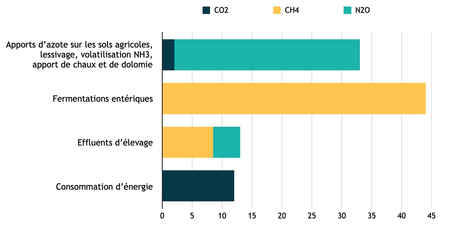 Emissions directes du secteur agricole français