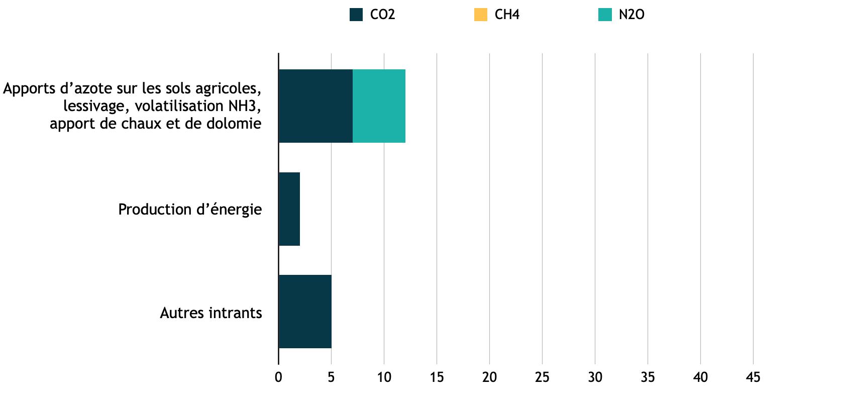 Emissions indirectes du secteur agricole français