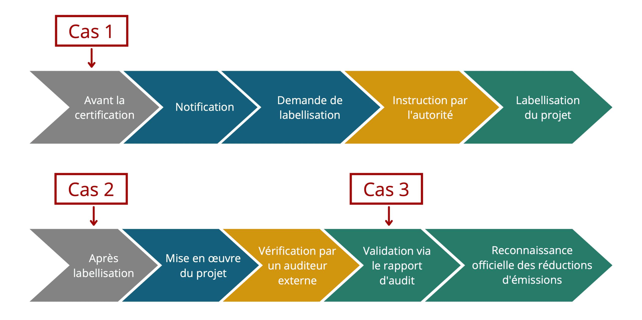 Les différentes options pour financer un projet labellisé bas carbone