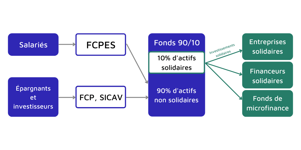 Finance solidaire : les fonds 90/10
