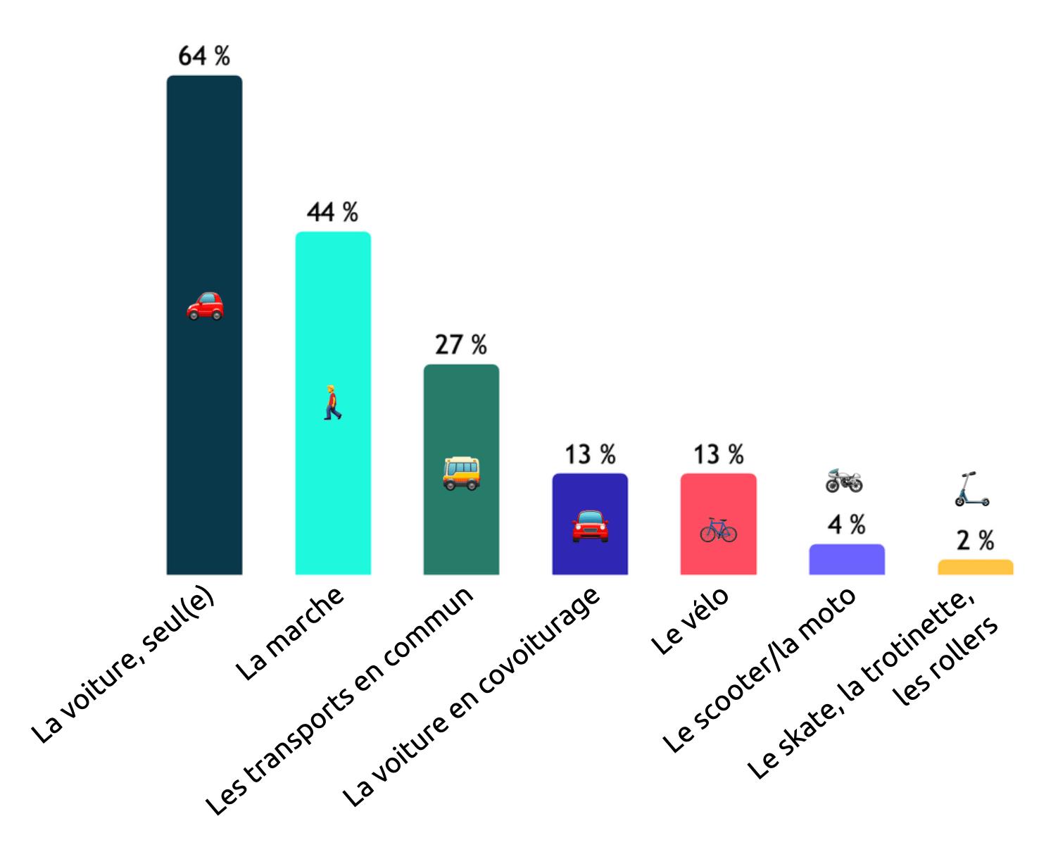 Utilisation des moyens de transport en France