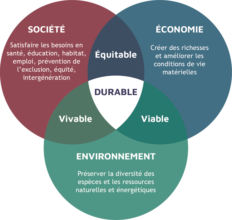 3 piliers RSE du développement durable