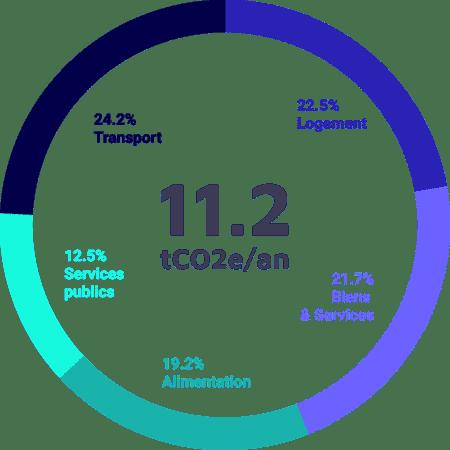 Empreinte carbone des français en 2018