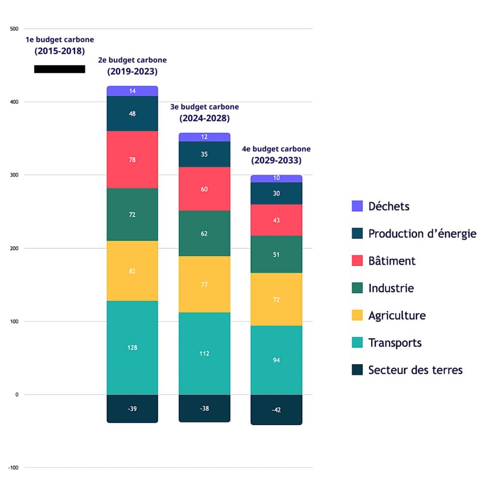Les budgets carbones de la Stratégie Nationale Bas Carbone