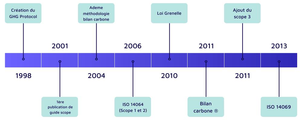 Frise temporelle de la création des scopes 1, 2, 3