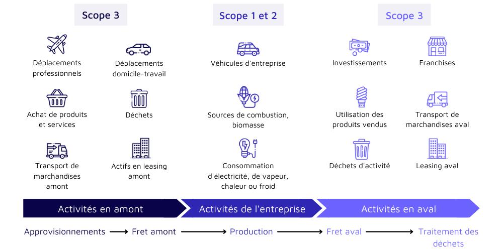 Schéma catégories scope 1, 2, 3