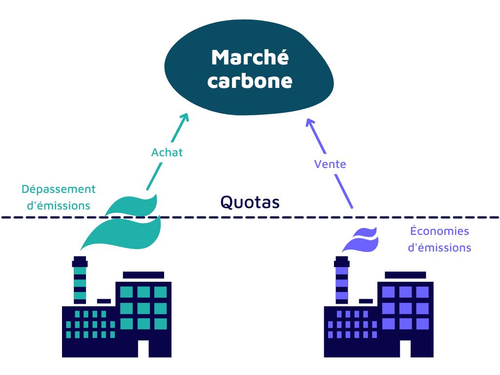 Schéma marché du carbone