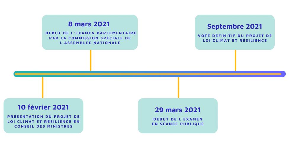 plan climat : les étapes du projet de loi climat et résilience.