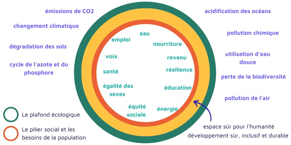 plan climat : modèle du donut