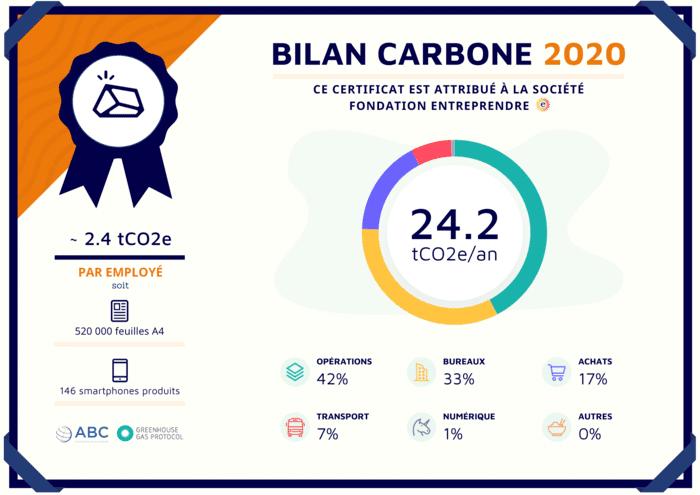 Fondation Entreprendre Certificat Bilan Carbone