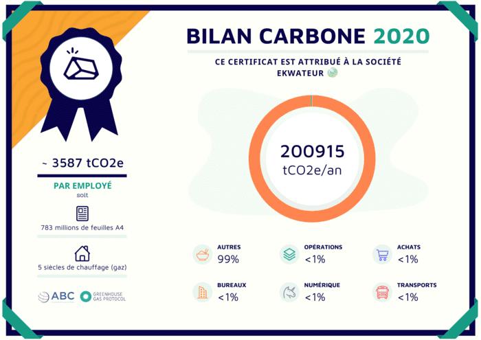 ekWateur Certificat Numérique Bilan Carbone