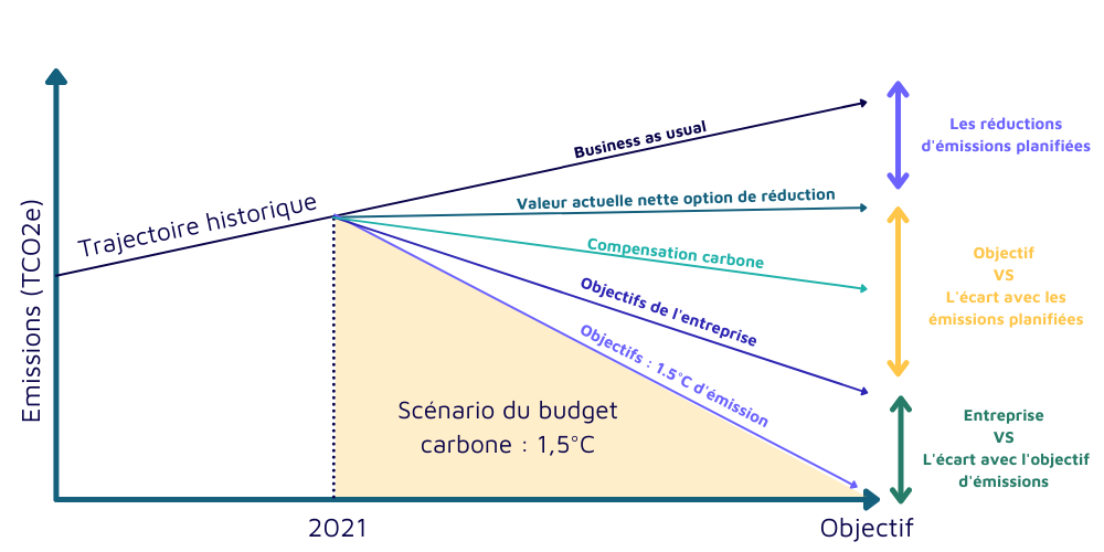 stratégie bas carbone objectif décarbonisation