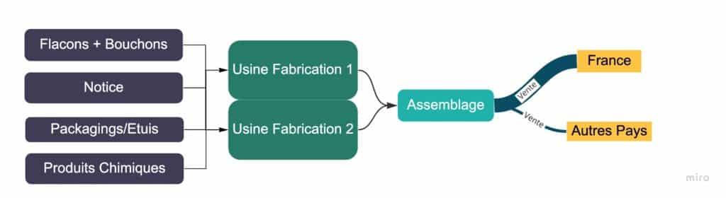 Calcul GES : Cartographie des flux de l'entreprise Biorecherche avec Carbo