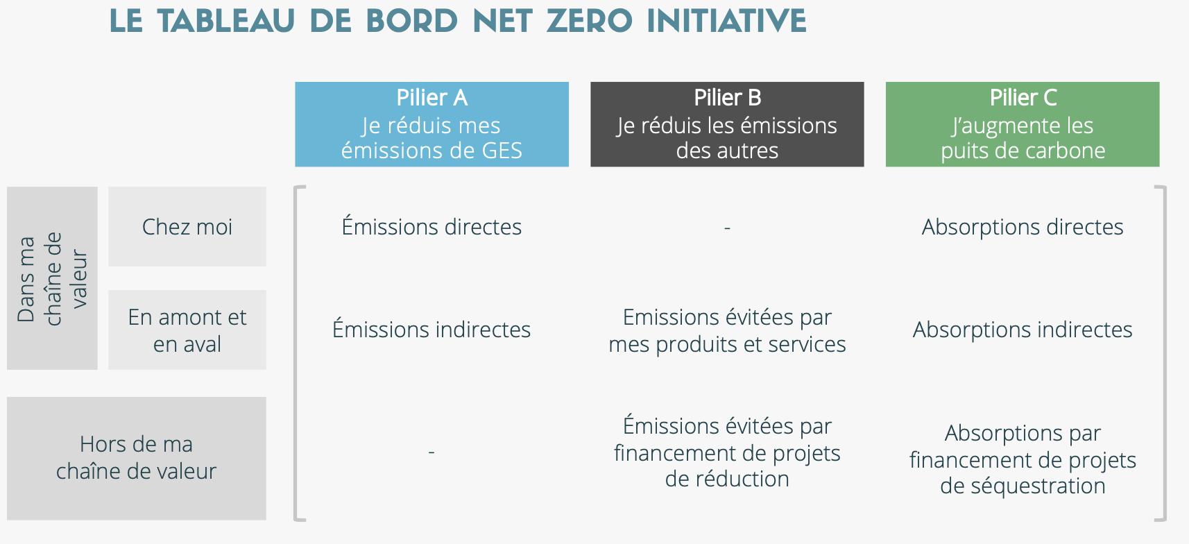 net zero initiative tableau