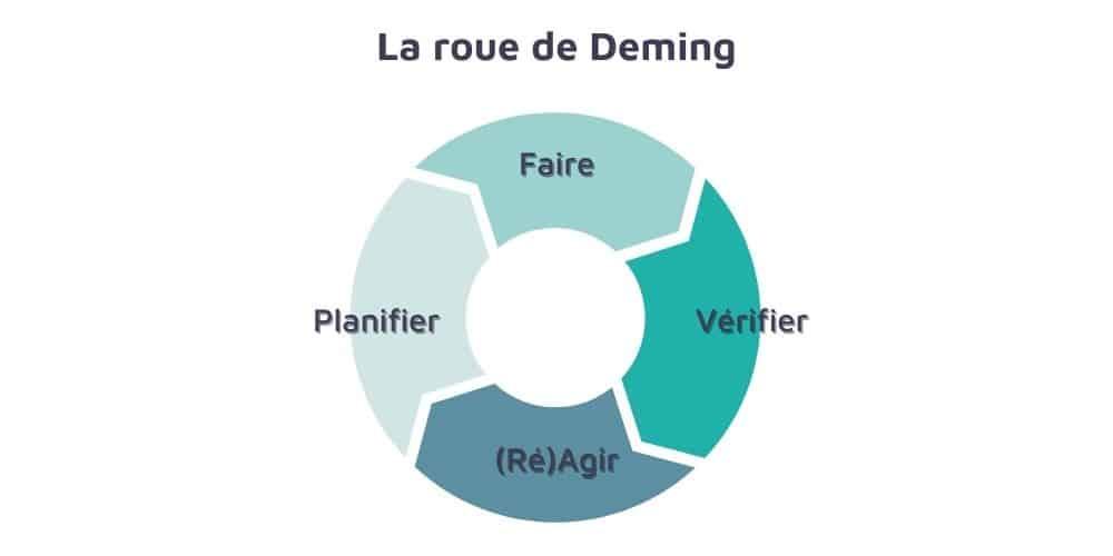 La roue de Deming ISO 14001