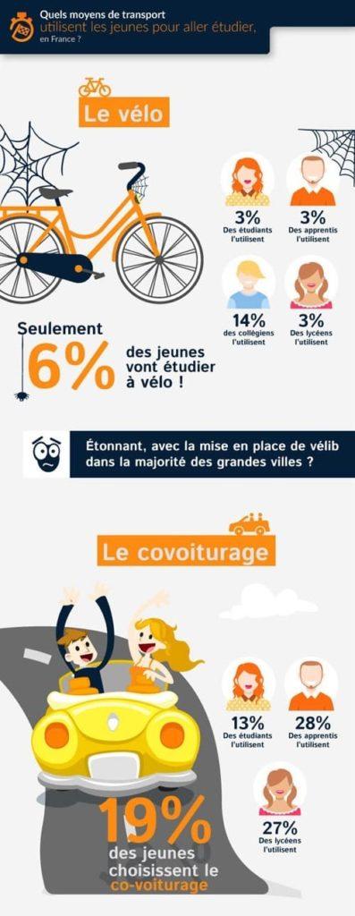 Infographie sur les jeunes et l'écomobilité avec le vélo et le covoiturage