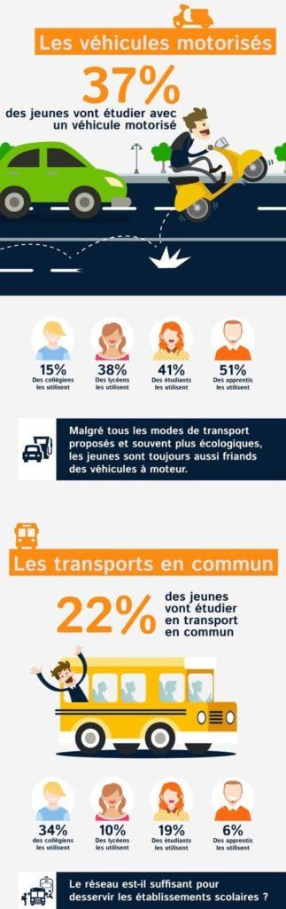 L'écomobilité chez les jeunes avec les véhicules motorisés et transports en commun