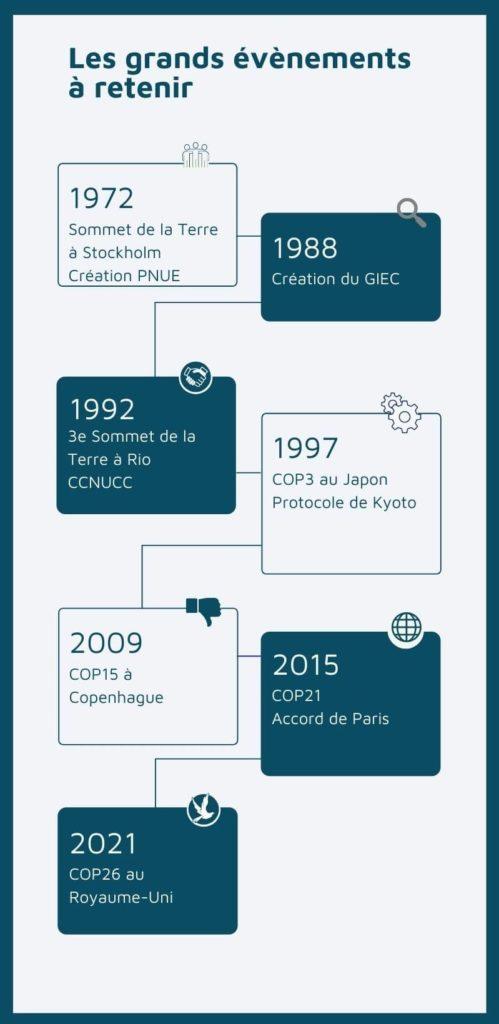 COP26 : frise des évènements à retenir