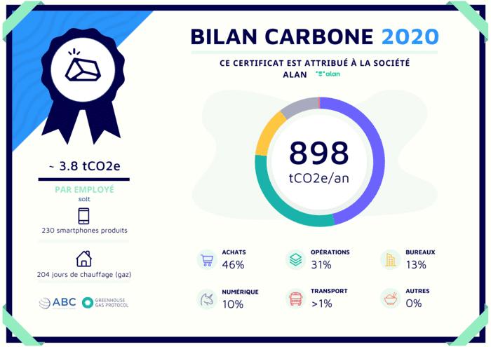 Certificat Bilan Carbone Alan
