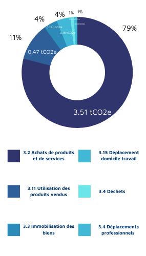 catégories bilan carbone scope 3 carbo