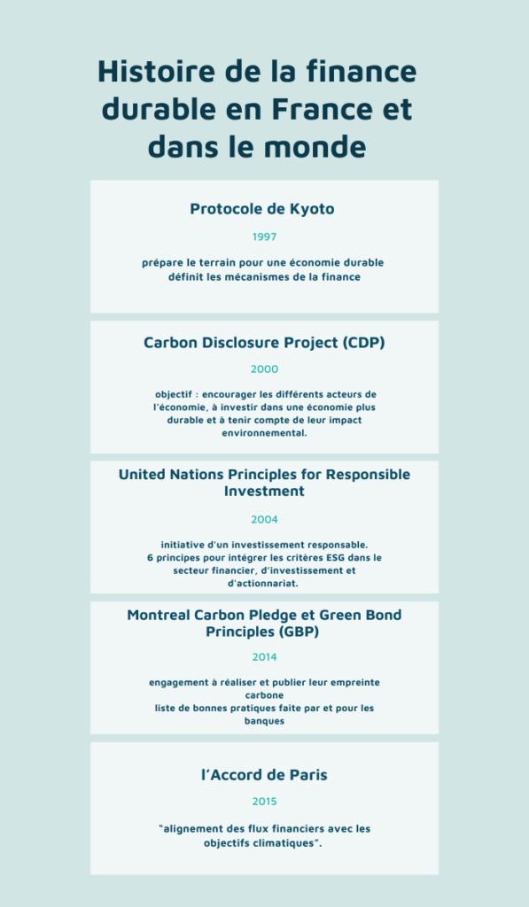 finance durable histoire france monde