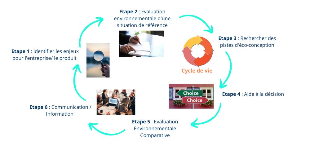 éco-conception schéma produit